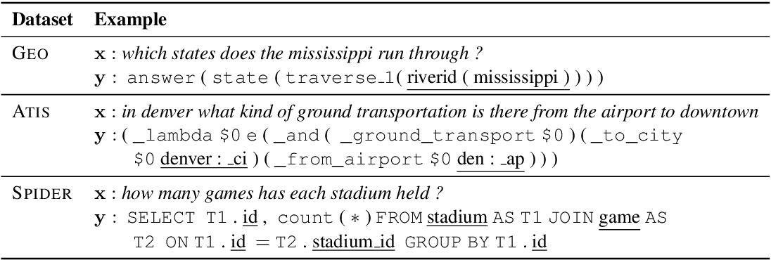 Figure 1 for Generating Logical Forms from Graph Representations of Text and Entities
