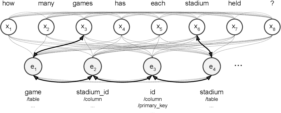 Figure 2 for Generating Logical Forms from Graph Representations of Text and Entities