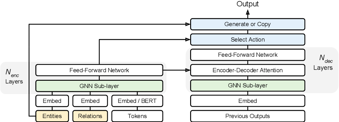 Figure 3 for Generating Logical Forms from Graph Representations of Text and Entities