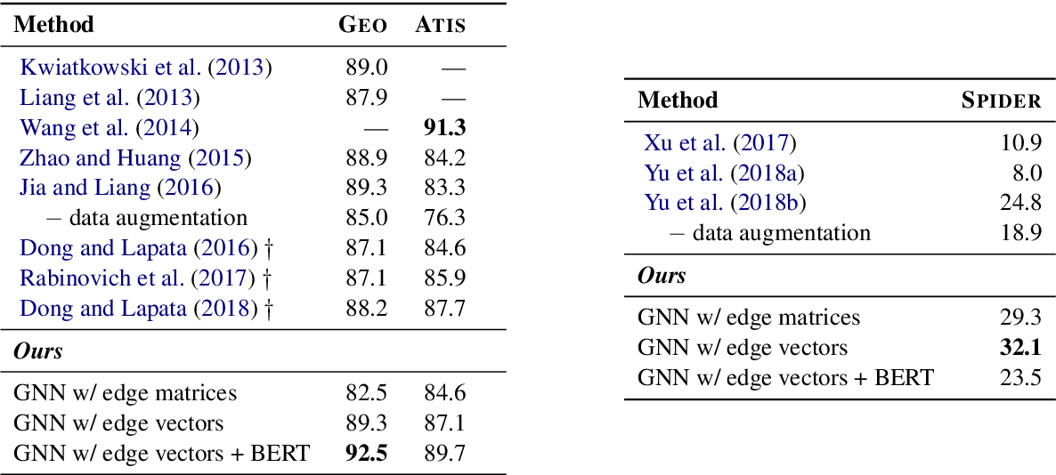 Figure 4 for Generating Logical Forms from Graph Representations of Text and Entities