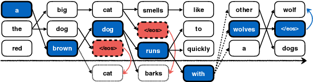 Figure 3 for Learning to Stop in Structured Prediction for Neural Machine Translation