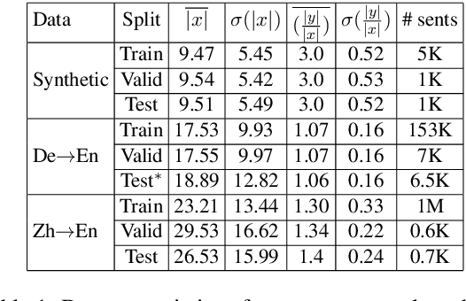 Figure 2 for Learning to Stop in Structured Prediction for Neural Machine Translation
