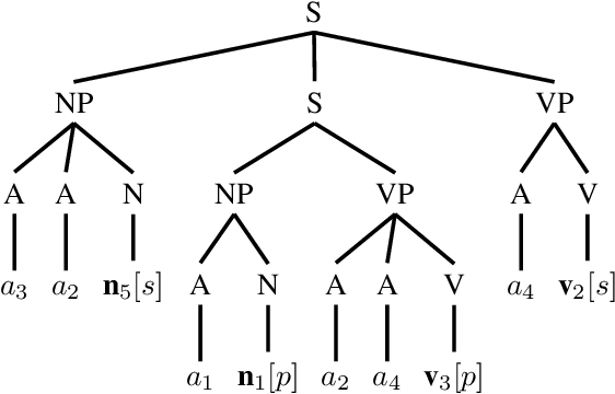 Figure 1 for Can RNNs learn Recursive Nested Subject-Verb Agreements?