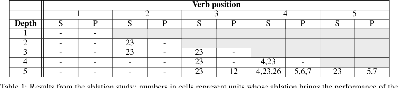 Figure 2 for Can RNNs learn Recursive Nested Subject-Verb Agreements?