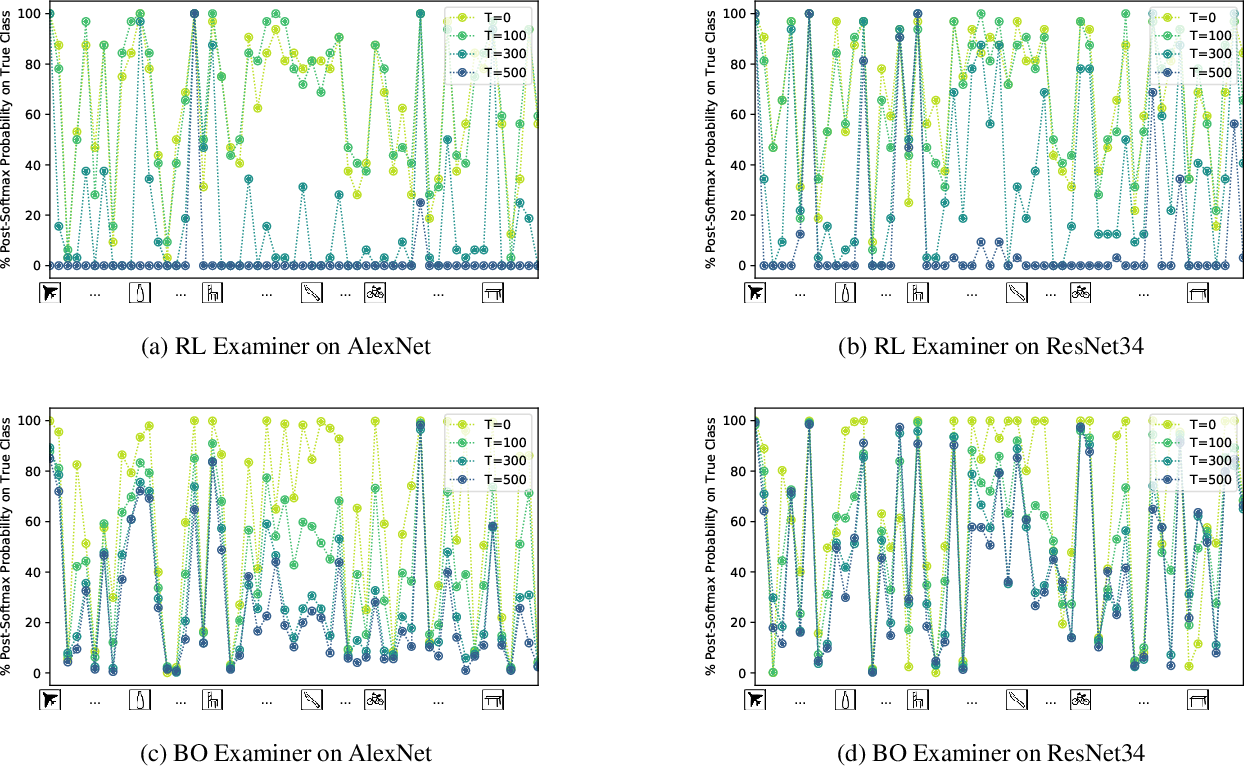 Figure 4 for Identifying Model Weakness with Adversarial Examiner