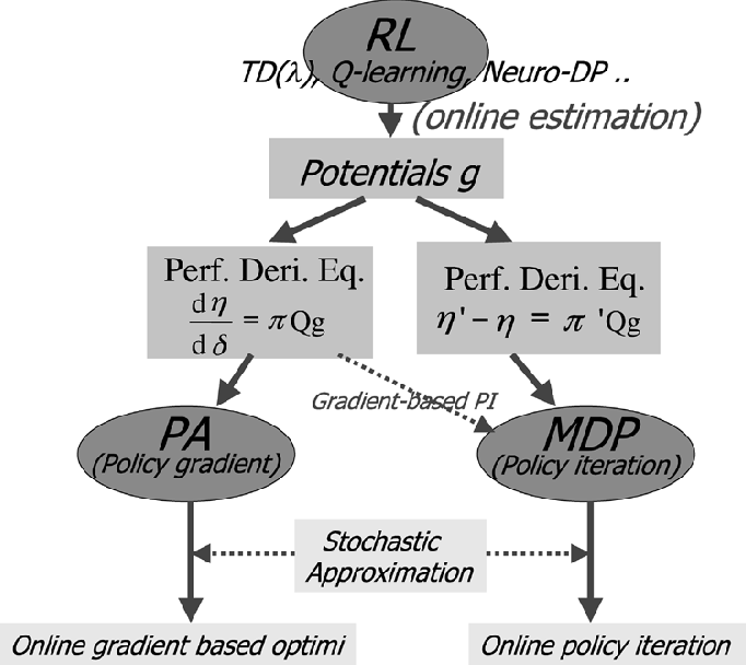 figure 2 from the potential structure of sample paths and performance sensitivities of markov