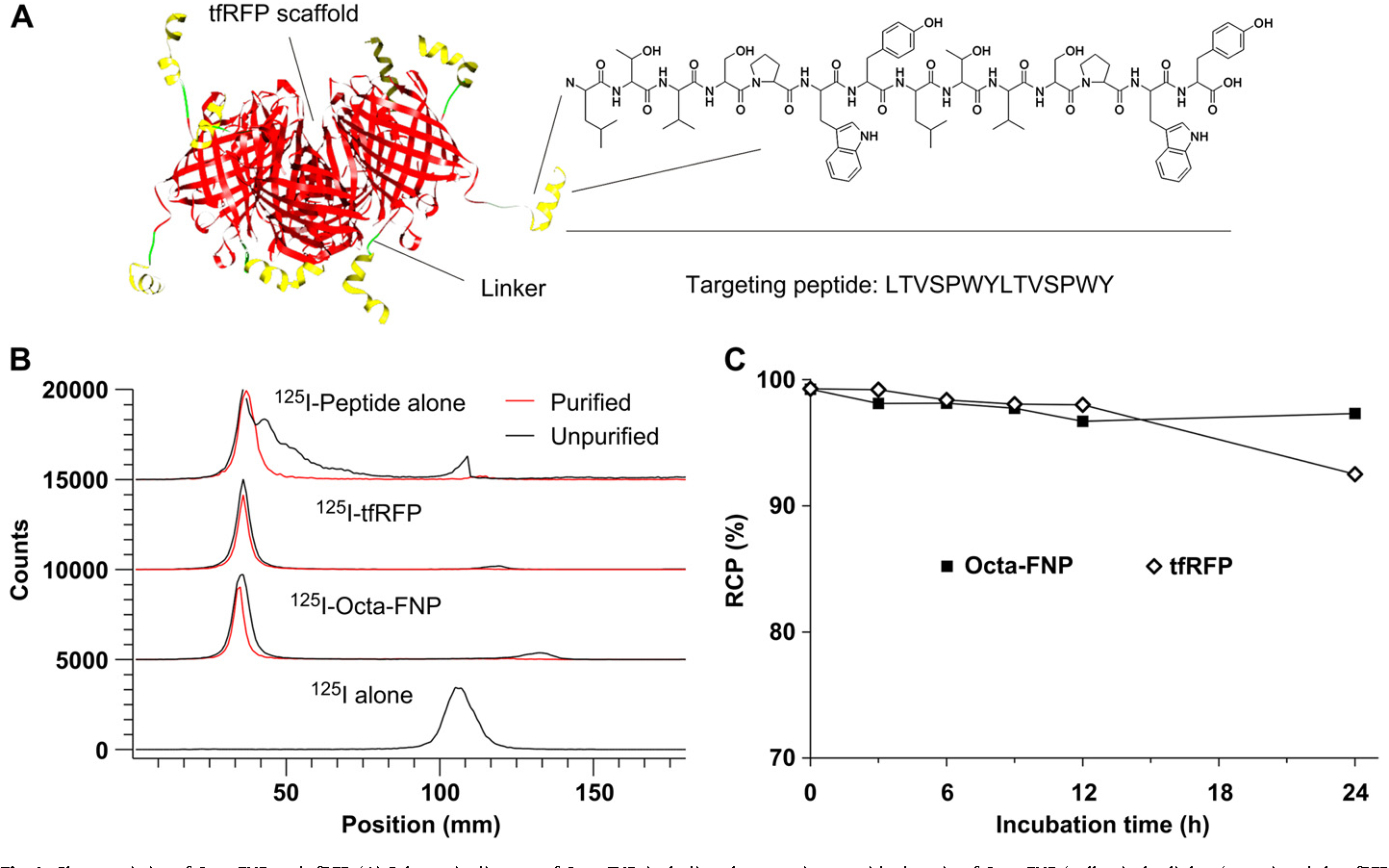 Figure 1 From An 125i Labeled Octavalent Peptide Fluorescent Interpreting Schematics And Diagrams Fig Characteristics Of Octa Fnp Tfrfp A Schematic