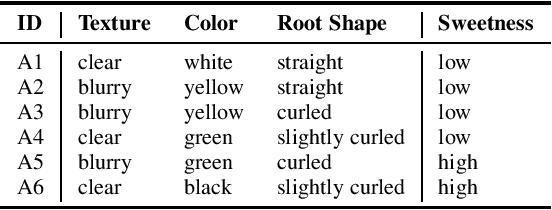 Figure 1 for Unsupervised Heterogeneous Coupling Learning for Categorical Representation