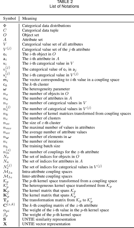Figure 3 for Unsupervised Heterogeneous Coupling Learning for Categorical Representation