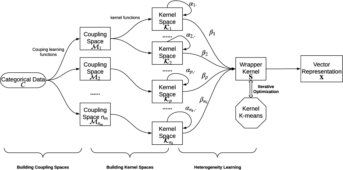 Figure 2 for Unsupervised Heterogeneous Coupling Learning for Categorical Representation