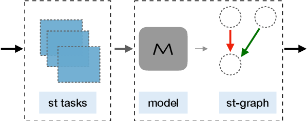 Figure 3 for CURIE: An Iterative Querying Approach for Reasoning About Situations