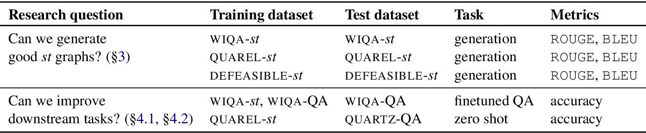 Figure 4 for CURIE: An Iterative Querying Approach for Reasoning About Situations