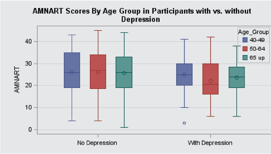 PDF] Depression is associated with lower American National Adult