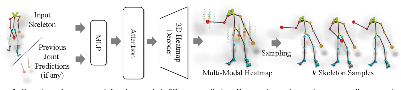 Figure 2 for Forecasting Characteristic 3D Poses of Human Actions