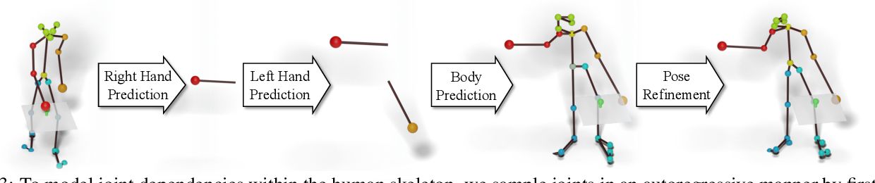Figure 4 for Forecasting Characteristic 3D Poses of Human Actions