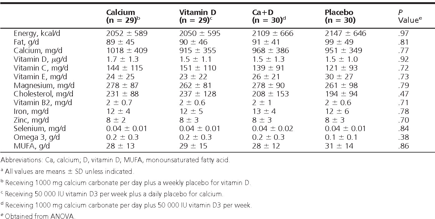 Table 2. Nutrient Intakes of Study Participants Throughout the Interventiona
