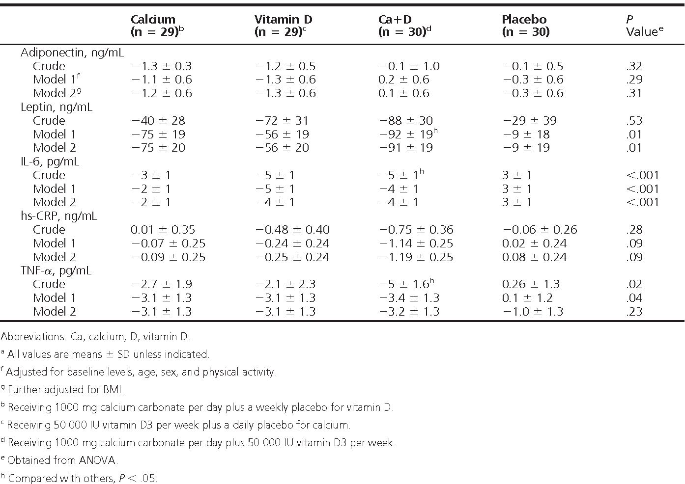 Table 4. The Effect of Vitamin D and Calcium Supplementation on Inflammation and Adipocytokine Biomarkersa