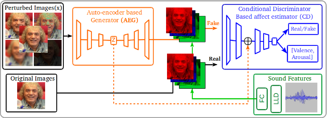 Figure 1 for Adversarial-based neural networks for affect estimations in the wild
