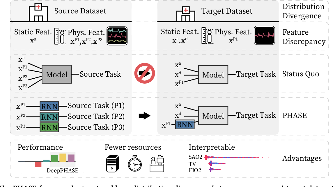 Figure 1 for Deep Transfer Learning for Physiological Signals