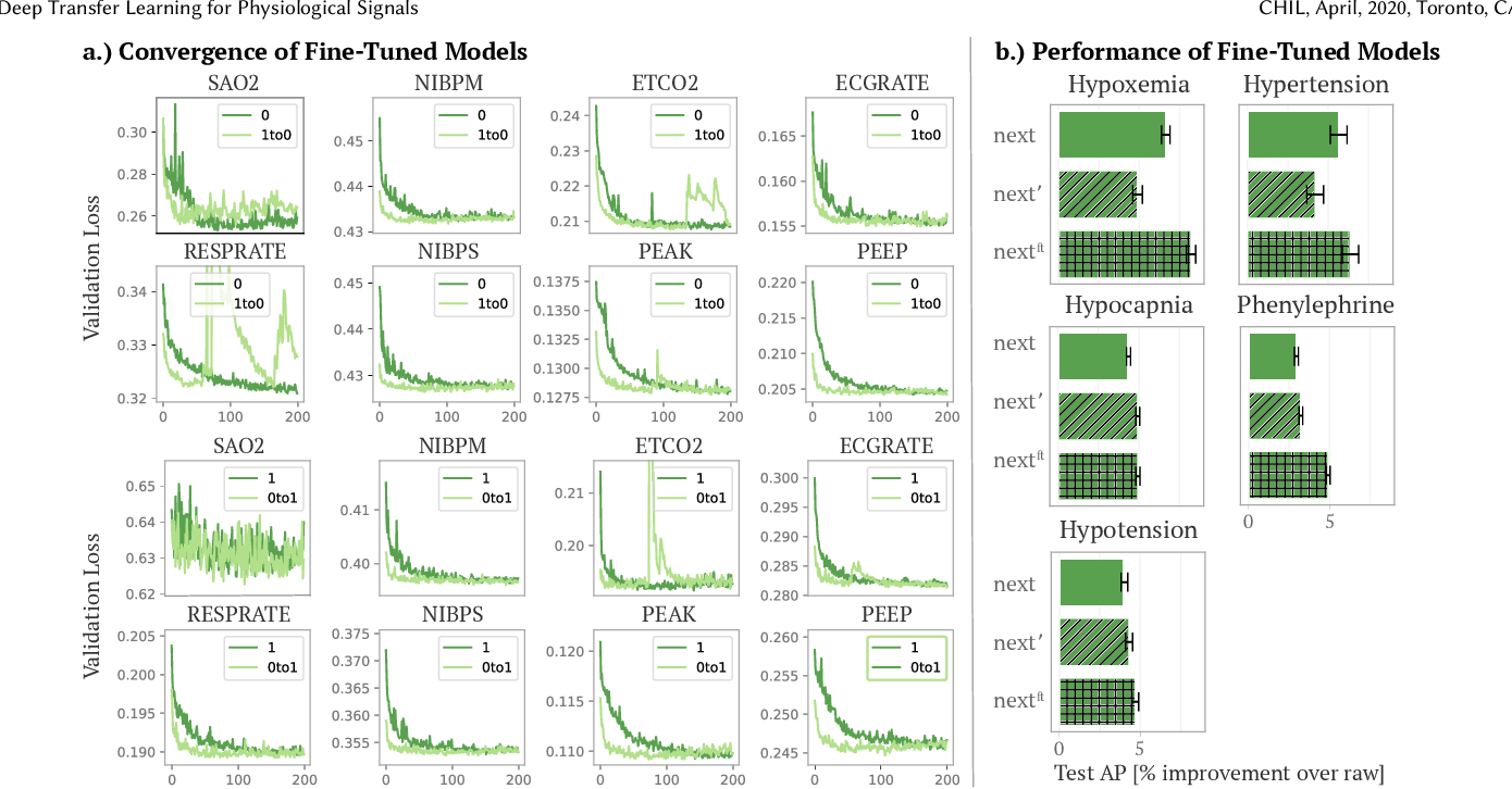 Figure 4 for Deep Transfer Learning for Physiological Signals