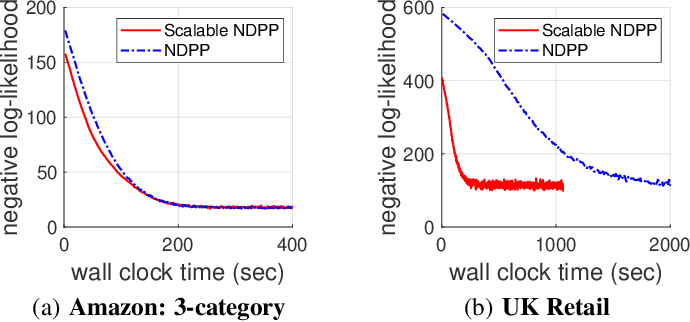 Figure 3 for Scalable Learning and MAP Inference for Nonsymmetric Determinantal Point Processes