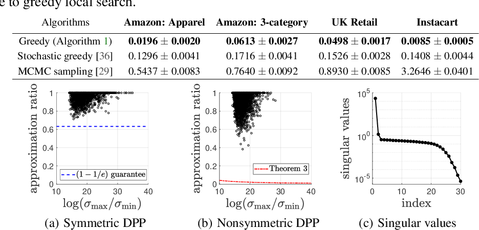 Figure 4 for Scalable Learning and MAP Inference for Nonsymmetric Determinantal Point Processes