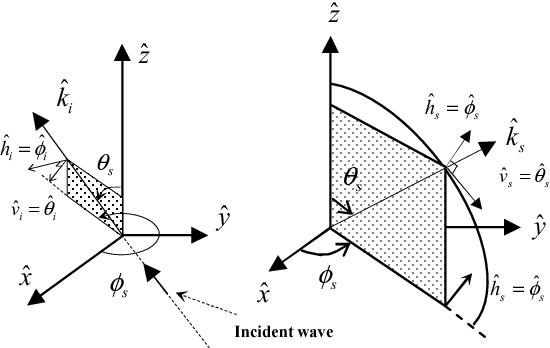 Fig. 1 Coordinate system for incident and scattered wave and representation of unit vector for calculating of scattering matrix.