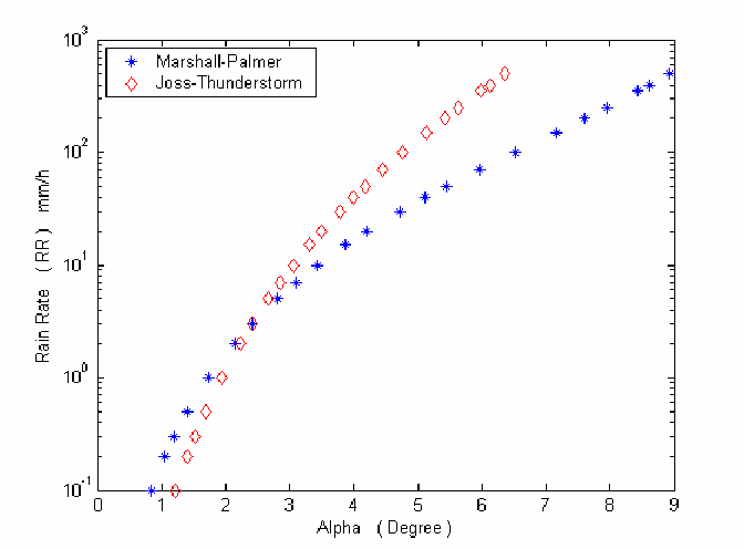 Fig. 2 scattering mechanism for spheroid radar targets with Marshal-palmer and Joss-Thunderstorm approximation.