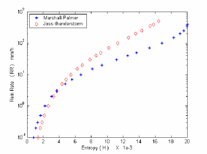 Fig. 3 Entropy for spheroid radar targets with Marshal-palmer and JossThunderstorm approximation.