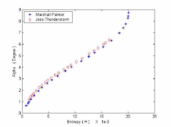 Fig. 4 Classification plane for spheroid radar targets.