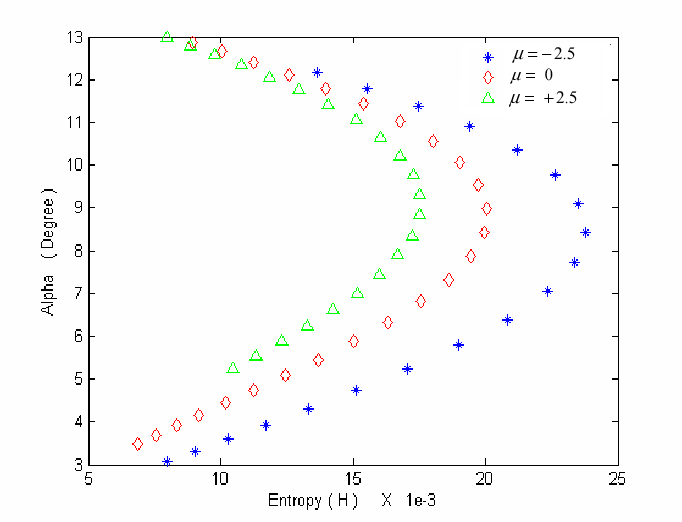 Fig. 5 Classification plane spheroid radar targets with gamma distribution approximation. µ Is parameter andΛ is 0.1-2.5