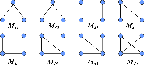 Figure 1 for MODEL: Motif-based Deep Feature Learning for Link Prediction