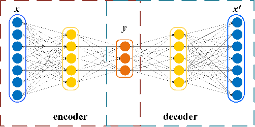Figure 2 for MODEL: Motif-based Deep Feature Learning for Link Prediction