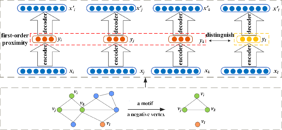 Figure 3 for MODEL: Motif-based Deep Feature Learning for Link Prediction
