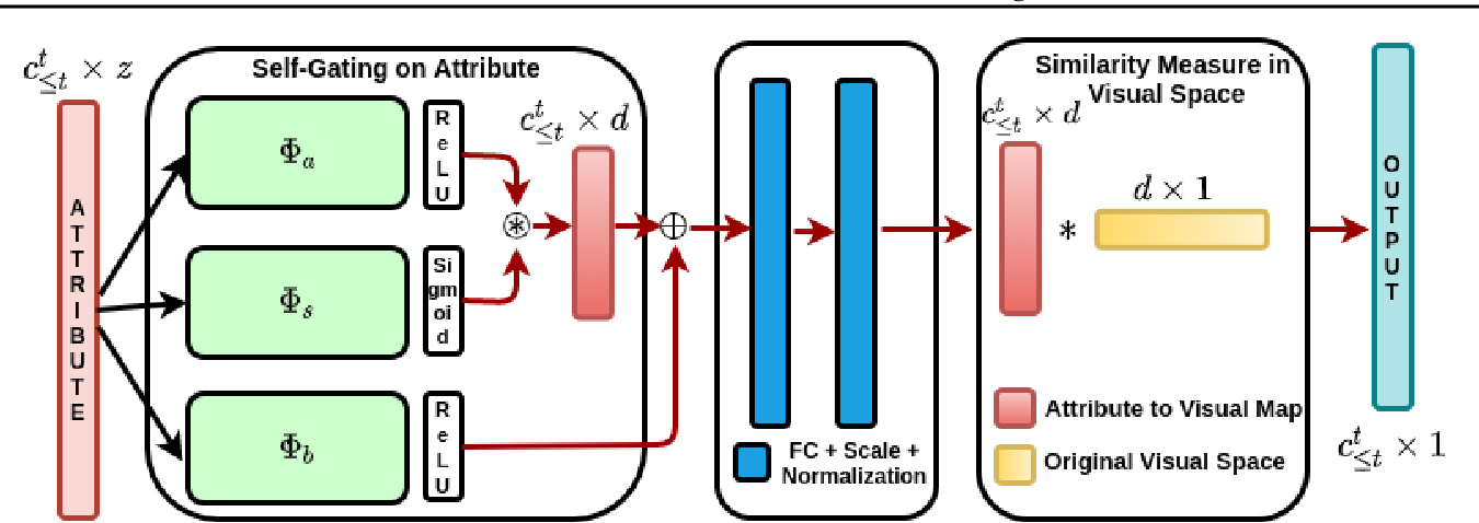 Figure 1 for Meta-Learned Attribute Self-Gating for Continual Generalized Zero-Shot Learning