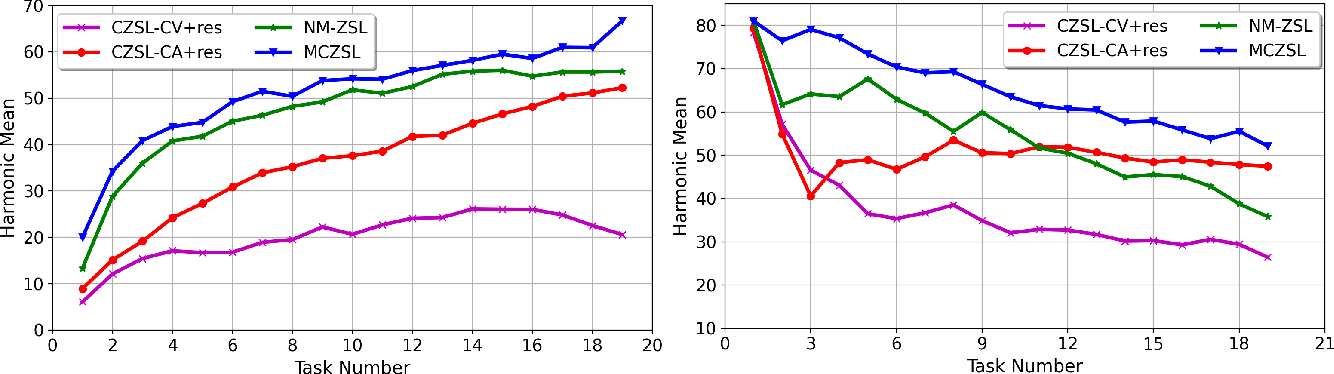 Figure 4 for Meta-Learned Attribute Self-Gating for Continual Generalized Zero-Shot Learning