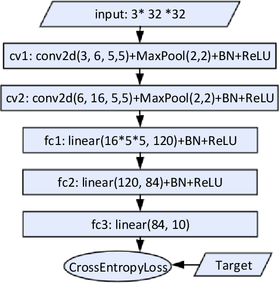 Figure 1 for Train Feedfoward Neural Network with Layer-wise Adaptive Rate via Approximating Back-matching Propagation