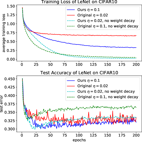 Figure 3 for Train Feedfoward Neural Network with Layer-wise Adaptive Rate via Approximating Back-matching Propagation