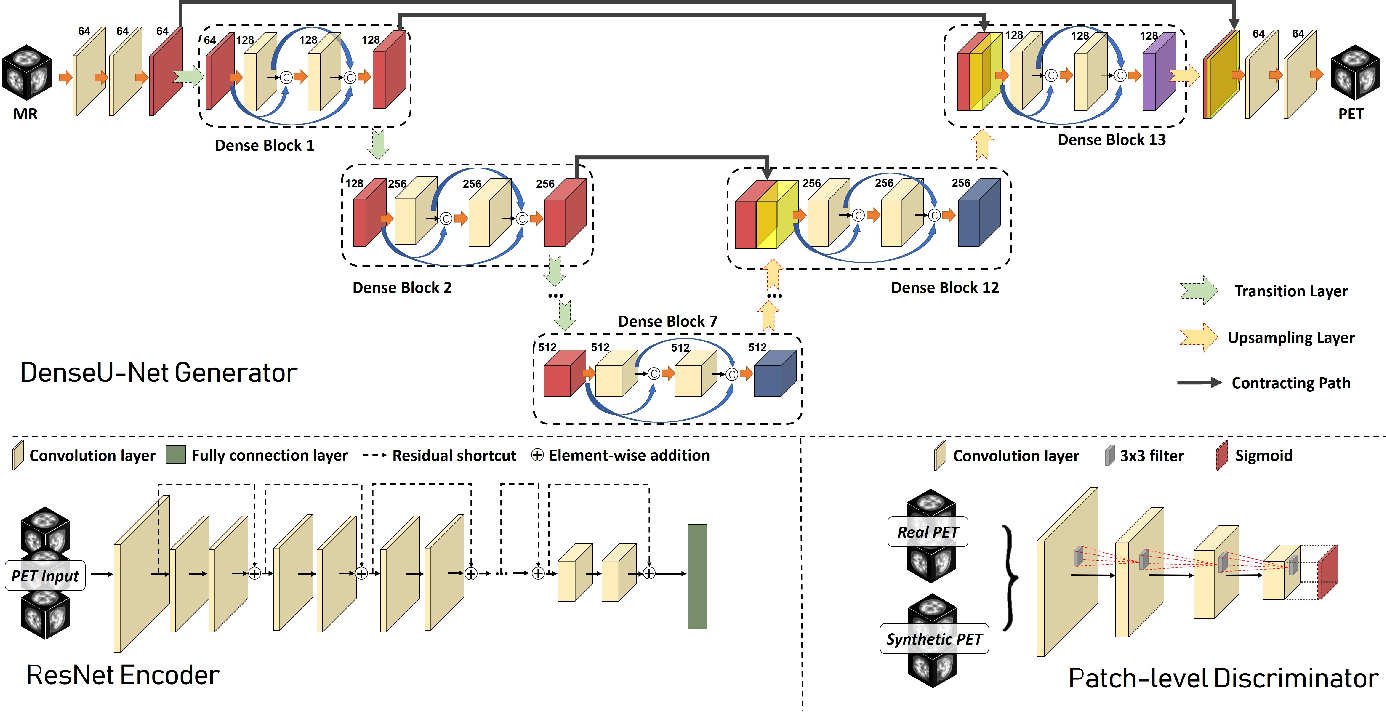 Figure 3 for Bidirectional Mapping Generative Adversarial Networks for Brain MR to PET Synthesis