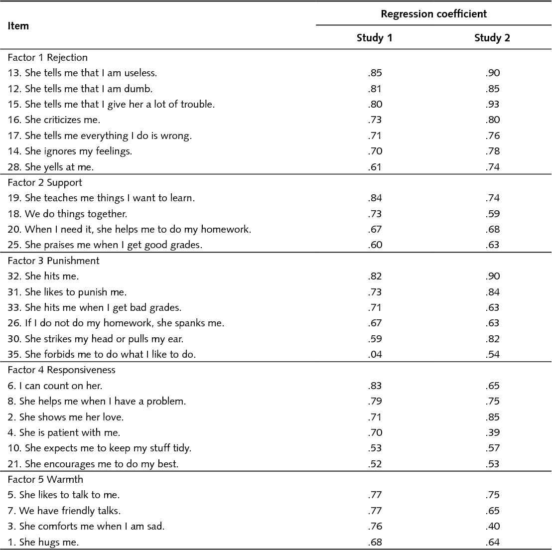 Table 1 From Parental Practices Scale For Children Escala De
