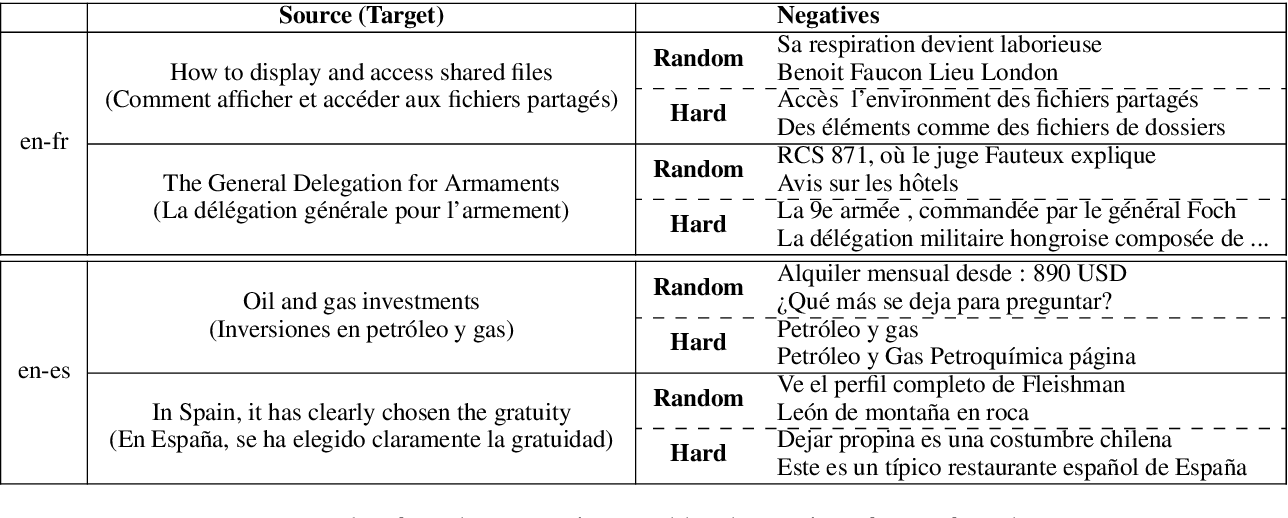 Figure 2 for Effective Parallel Corpus Mining using Bilingual Sentence Embeddings