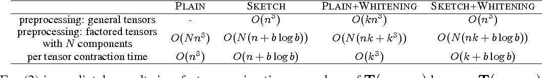 Figure 3 for Fast and Guaranteed Tensor Decomposition via Sketching