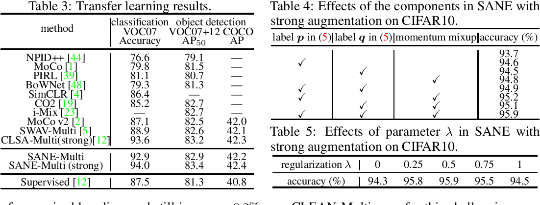 Figure 3 for A Theory-Driven Self-Labeling Refinement Method for Contrastive Representation Learning