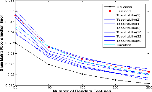 Figure 3 for Recycling Randomness with Structure for Sublinear time Kernel Expansions