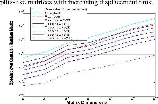 Figure 4 for Recycling Randomness with Structure for Sublinear time Kernel Expansions