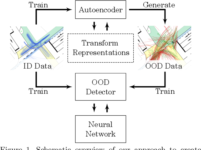 Figure 1 for Out-of-distribution Detection and Generation using Soft Brownian Offset Sampling and Autoencoders