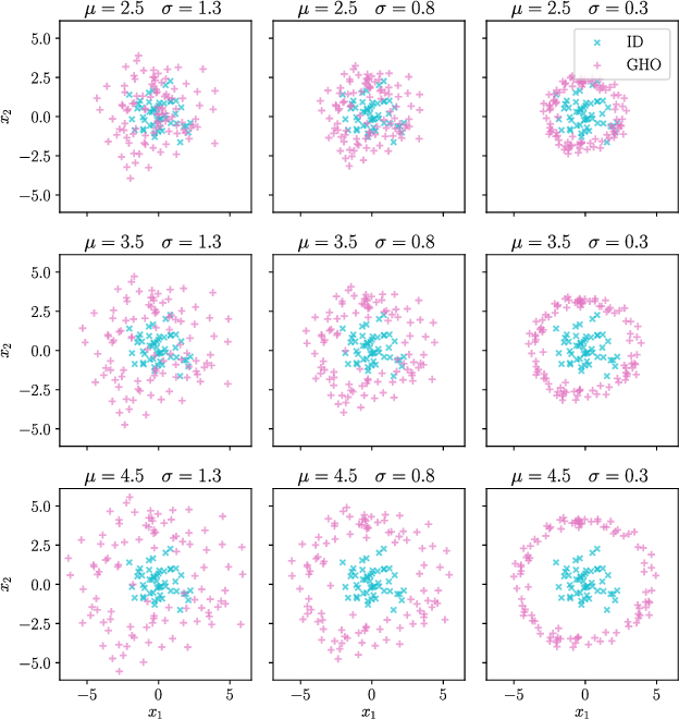 Figure 2 for Out-of-distribution Detection and Generation using Soft Brownian Offset Sampling and Autoencoders