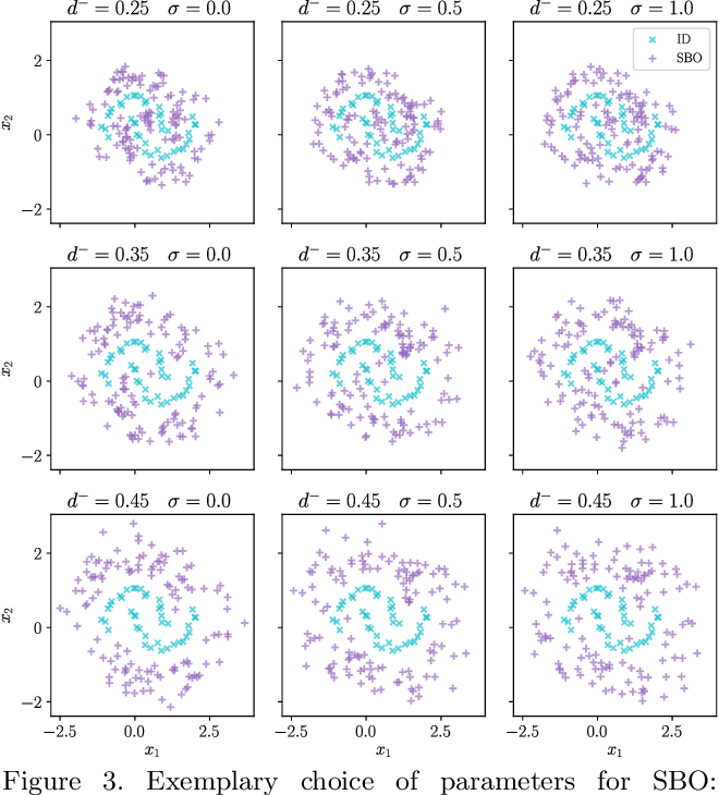 Figure 3 for Out-of-distribution Detection and Generation using Soft Brownian Offset Sampling and Autoencoders