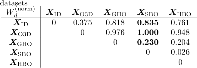 Figure 4 for Out-of-distribution Detection and Generation using Soft Brownian Offset Sampling and Autoencoders
