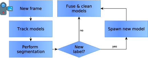 Figure 2 for Co-Fusion: Real-time Segmentation, Tracking and Fusion of Multiple Objects